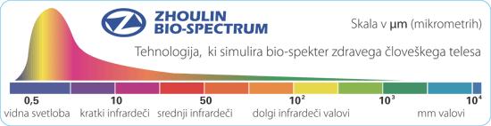biospectrum-diagram-osnovni